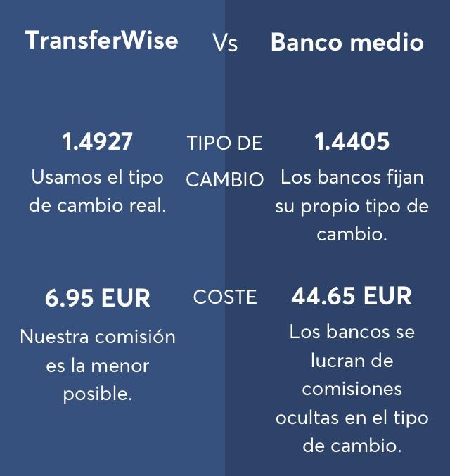 tranferwise vs bancos